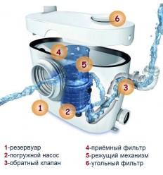 Grundfos Solofit+ WC-3 Канализационный насос с измельчителем