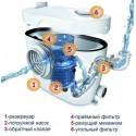 Grundfos Sololift+ WC-3 Канализационный насос с измельчителем