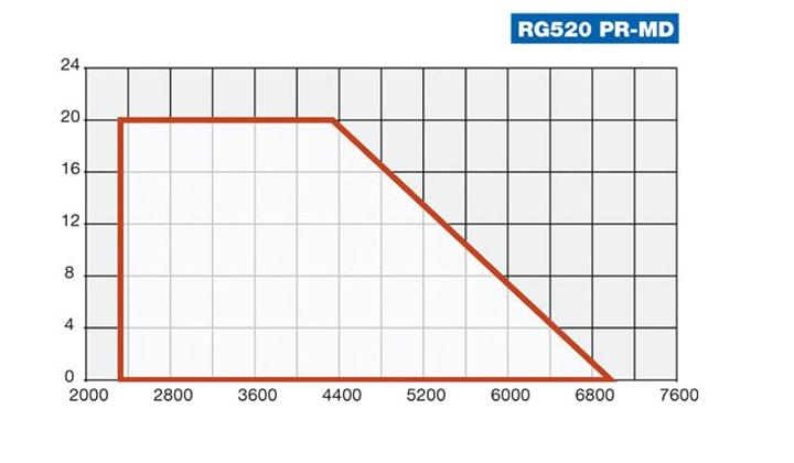 RG520.jpeg