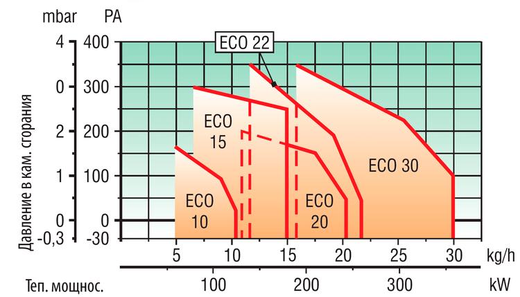 LAMBORGHINI ECO 10-30